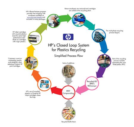 HP Mendaur Ulang Plastik Menjadi Katrid Printer Inkjet