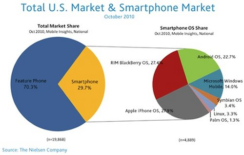 Data pangsa pasar ponsel dari Nielsen