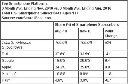 Data smartphone comScore
