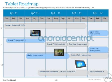 Roadmap Tablet Dell