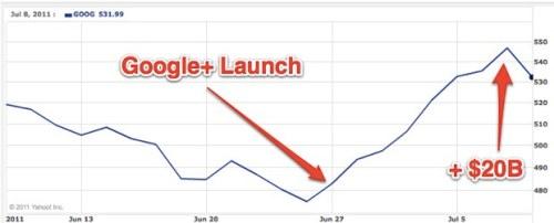 nilai saham Google